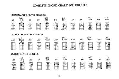Ultimate Lit'l Ukulele Chords, Plus: Ukulele