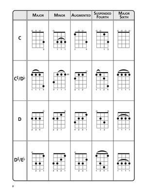 Ultimate Ukulele Chord Chart: Ukulele